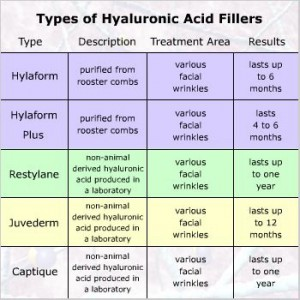 Types Of Hypaluronic Acid Fillers