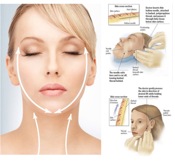 How to do facial threading